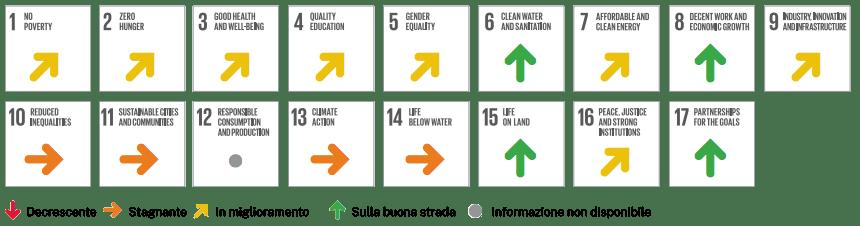 SDG track